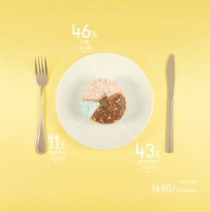Zdroj: http://www.creativebloq.com/photography/designer-charts-his-diet-beautifully-colourful-foods-6133170